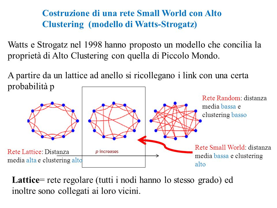 Costruzione di una rete Small World con Alto Clustering (modello di Watts-Strogatz) Watts e Strogatz nel 1998 hanno proposto un modello che concilia l