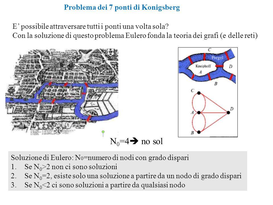 E' possibile attraversare tutti i ponti una volta sola? Con la soluzione di questo problema Eulero fonda la teoria dei grafi (e delle reti) Soluzione