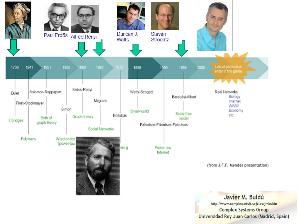 Pajek 3.13 http://mrvar.fdv.uni-lj.si/pajek/ Software per la Social Network Analysis Software Per costruire la propria rete Facebook: NodeXL Template 2014 http://nodexl.codeplex.com/ Social net Importer http://socialnetimporter.codeplex.com/ VOS viewer http://www.vosviewer.com/