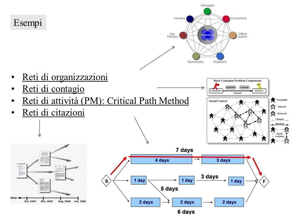 Reti di organizzazioni Reti di contagio Reti di attività (PM): Critical Path Method Reti di citazioni Esempi