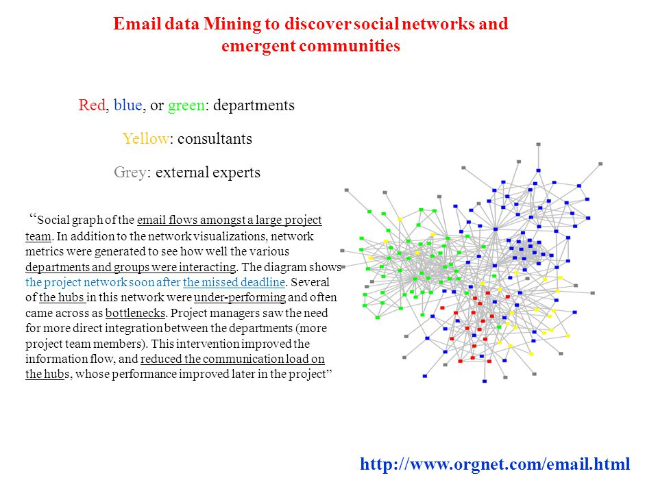 Email data Mining to discover social networks and emergent communities http://www.orgnet.com/email.html Red, blue, or green: departments Yellow: consu