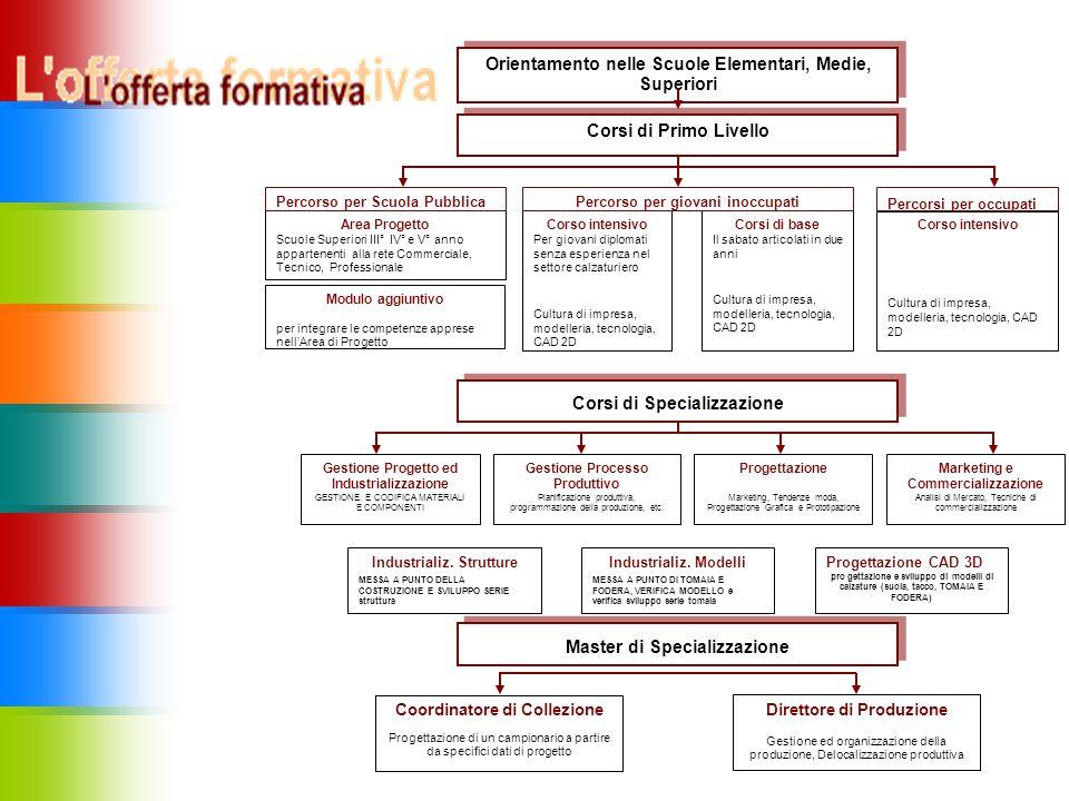 LE ATTIVITA' -FORMAZIONE -INNOVAZIONE TECNOLOGICA -QUALITA' E SICUREZZA