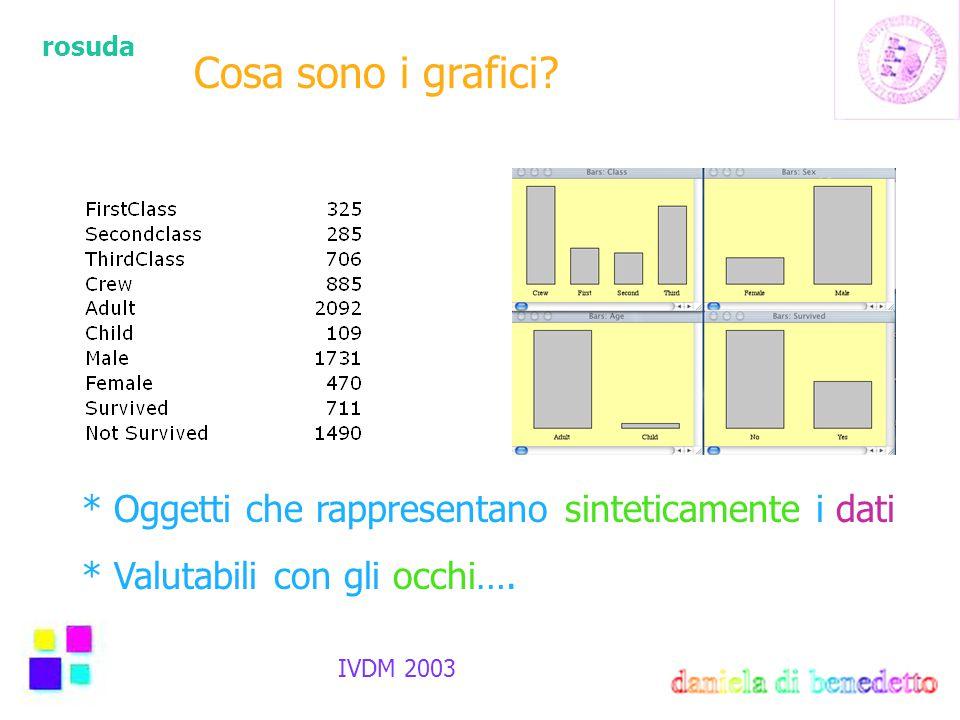 rosuda IVDM 2003 Cosa sono i grafici? * Oggetti che rappresentano sinteticamente i dati * Valutabili con gli occhi….