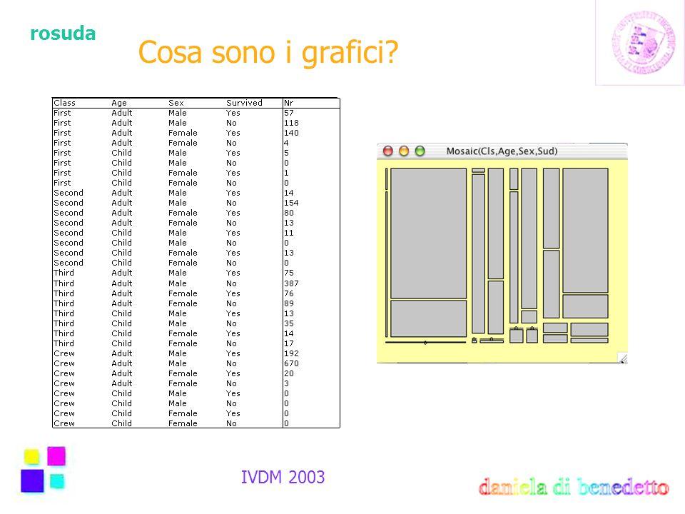 rosuda IVDM 2003 Cosa sono i grafici