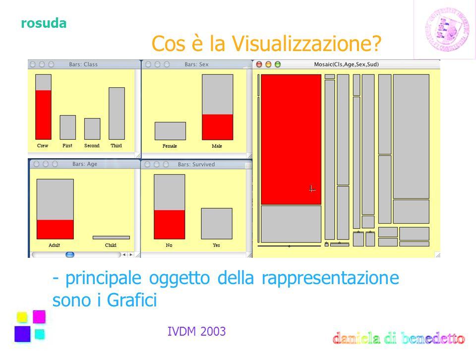 rosuda IVDM 2003 Cos è la Visualizzazione? - Non supportata da un´unica teoria formale - Collezione di utili strumenti per : * condurre analisi * veri