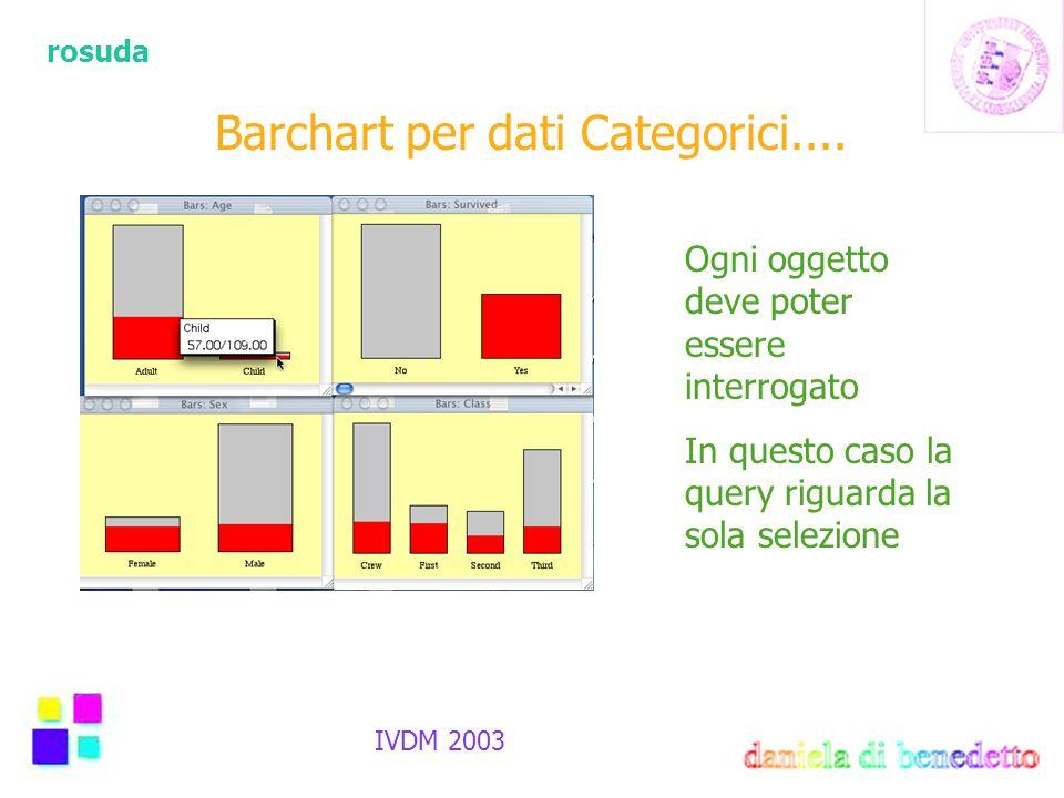rosuda IVDM 2003 Barchart per dati Categorici.... Ogni oggetto deve poter essere interrogato In questo caso la query riguarda la sola selezione