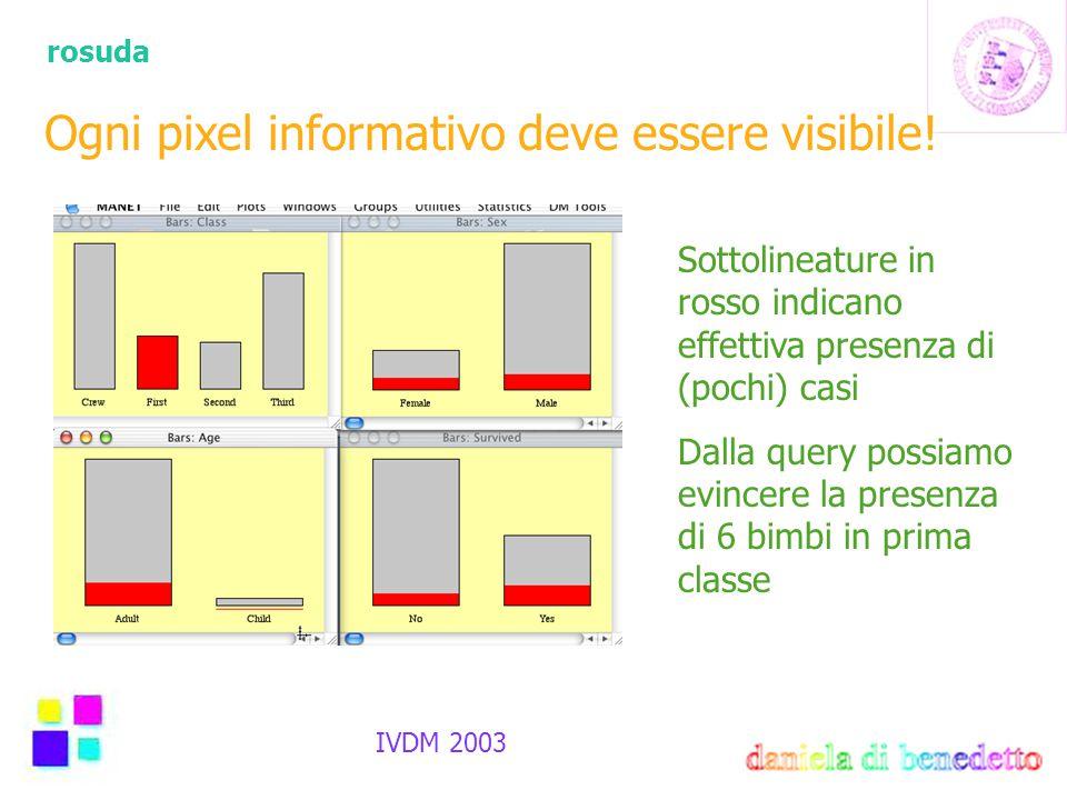 rosuda IVDM 2003 Ogni pixel informativo deve essere visibile! Sottolineature in rosso indicano effettiva presenza di (pochi) casi Dalla query possiamo