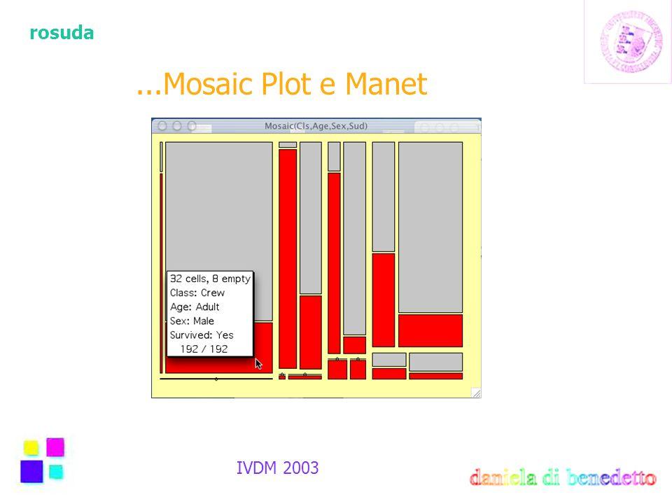 rosuda IVDM 2003...Mosaic Plot e Manet
