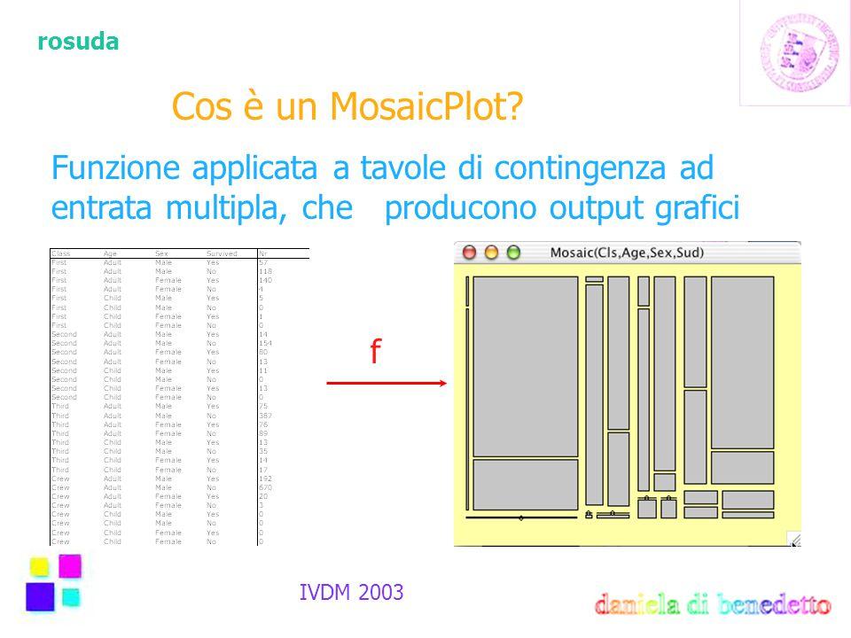 rosuda IVDM 2003 Cos è un MosaicPlot? Funzione applicata a tavole di contingenza ad entrata multipla, che producono output grafici f