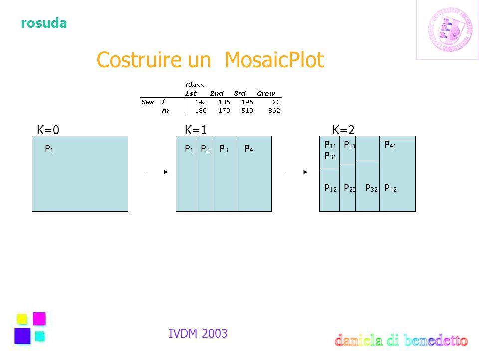 rosuda IVDM 2003 Costruire un MosaicPlot K=0K=1 P1P1 P4P4 P 1 P 2 P 3 P 11 P 21 P 31 P 41 P 12 P 22 P 32 P 42 K=2