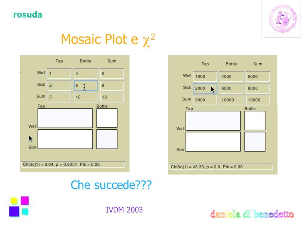 rosuda IVDM 2003 Mosaic Plot e  2 Che succede???