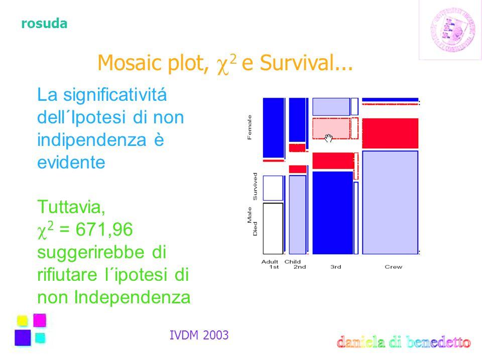 rosuda IVDM 2003 Mosaic plot,  2 e Survival... La significativitá dell´Ipotesi di non indipendenza è evidente Tuttavia,  2 = 671,96 suggerirebbe di