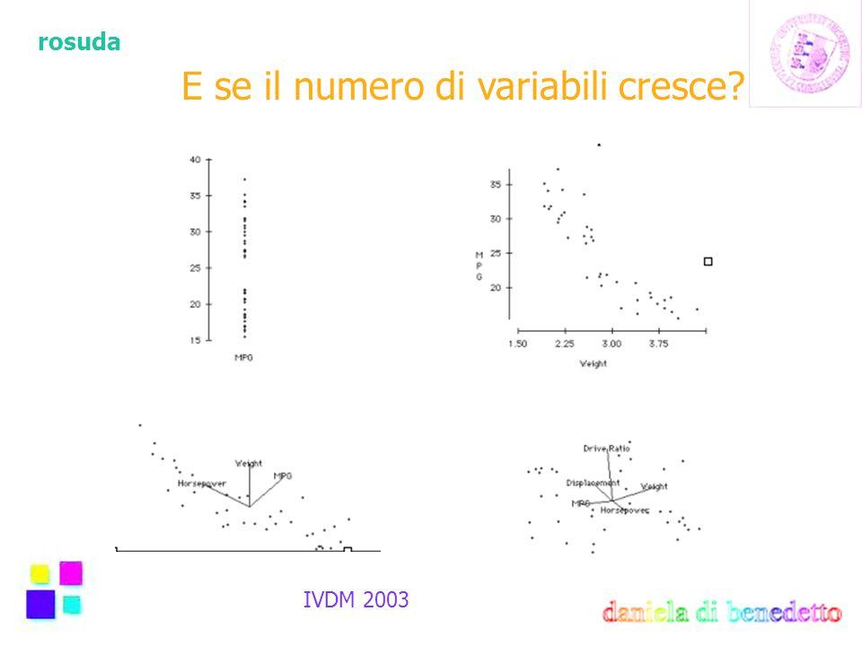 rosuda IVDM 2003 E se il numero di variabili cresce?
