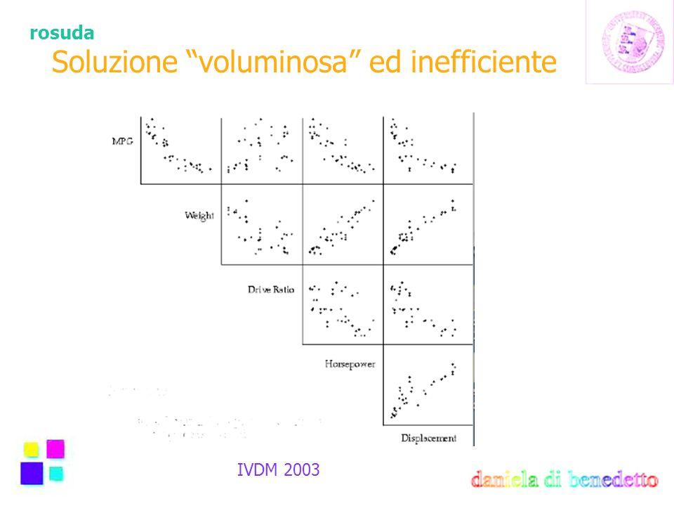 """rosuda IVDM 2003 Soluzione """"voluminosa"""" ed inefficiente"""
