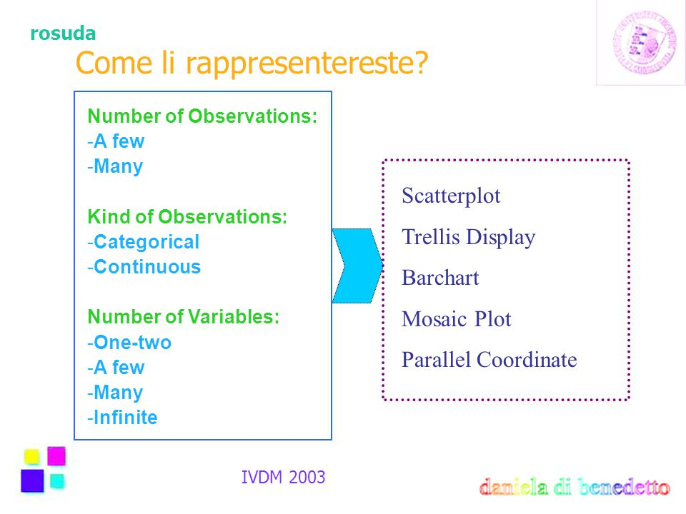 rosuda IVDM 2003 Come li rappresentereste? Number of Observations: -A few -Many Kind of Observations: -Categorical -Continuous Number of Variables: -O