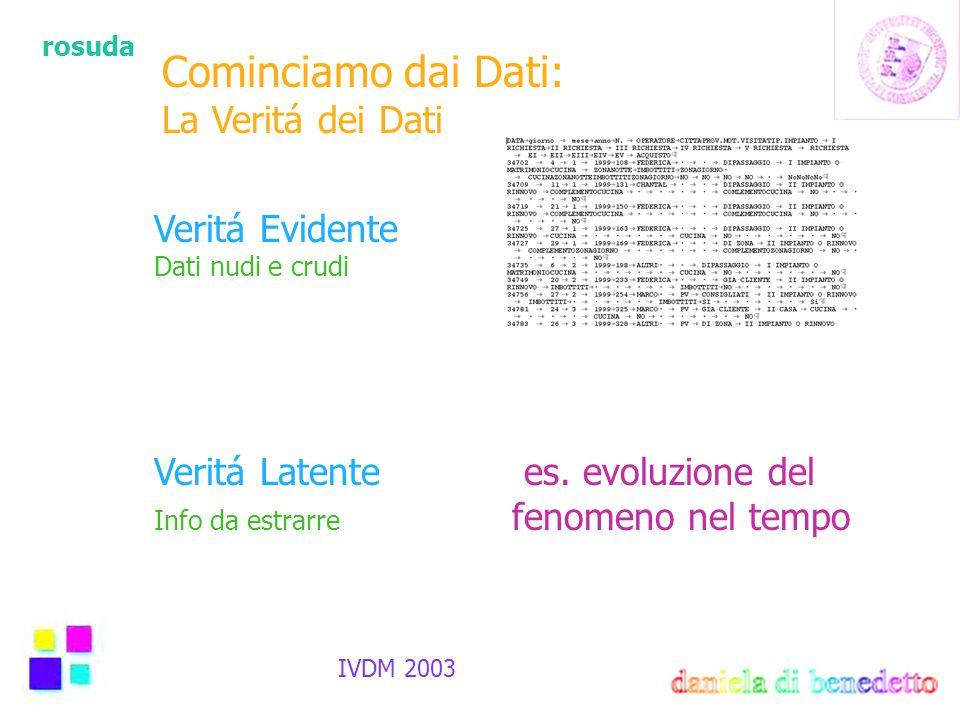 rosuda IVDM 2003 Cominciamo dai Dati: La Veritá dei Dati Veritá Evidente Dati nudi e crudi Veritá Latente es.