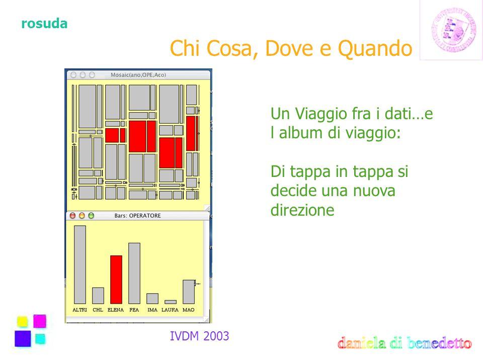 rosuda IVDM 2003 Un Viaggio fra i dati…e l album di viaggio: Di tappa in tappa si decide una nuova direzione Chi Cosa, Dove e Quando