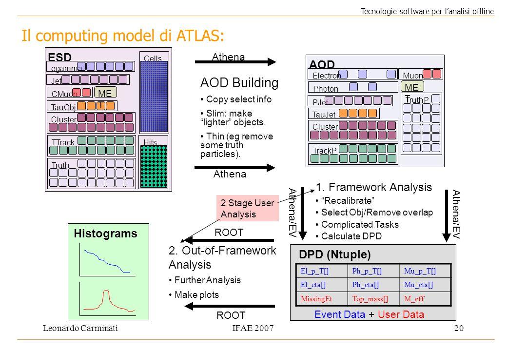 Leonardo CarminatiIFAE 200720 Il computing model di ATLAS: Tecnologie software per l'analisi offline Electron TauJet Muon PJet TrackP Cluster TruthP ME T AOD Photon El_p_T[]Ph_p_T[]Mu_p_T[] El_eta[]Ph_eta[]Mu_eta[] MissingEtTop_mass[]M_eff DPD (Ntuple) AOD Building Copy select info Slim: make lighter objects.