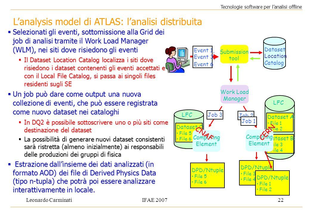 Leonardo CarminatiIFAE 200722 L'analysis model di ATLAS: l'analisi distribuita Tecnologie software per l'analisi offline  Selezionati gli eventi, sot