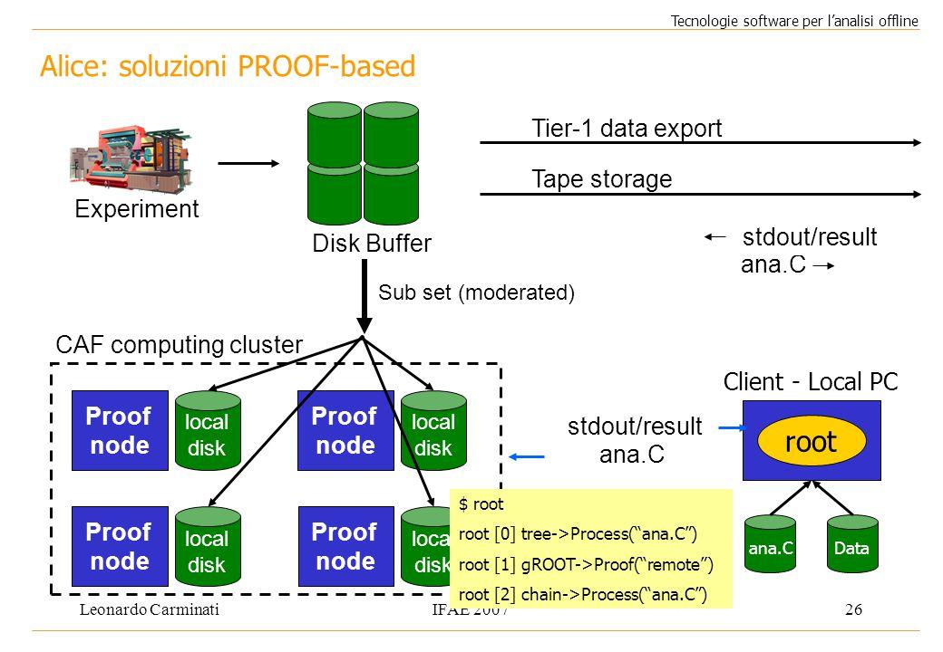 Leonardo CarminatiIFAE 200726 Alice: soluzioni PROOF-based Tecnologie software per l'analisi offline Experiment Disk Buffer Tier-1 data export Tape st