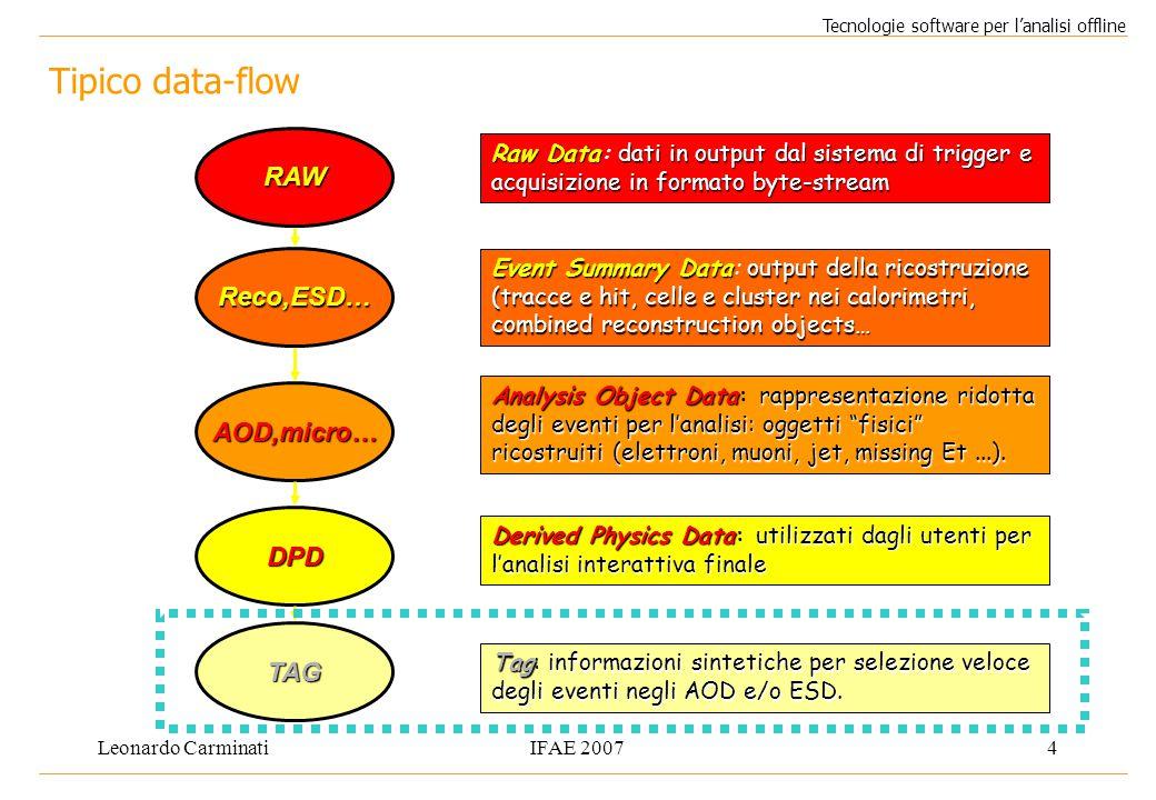 Leonardo CarminatiIFAE 20074 Tipico data-flow Tecnologie software per l'analisi offline RAW Reco,ESD… AOD,micro… TAG Raw Datadati in output dal sistem