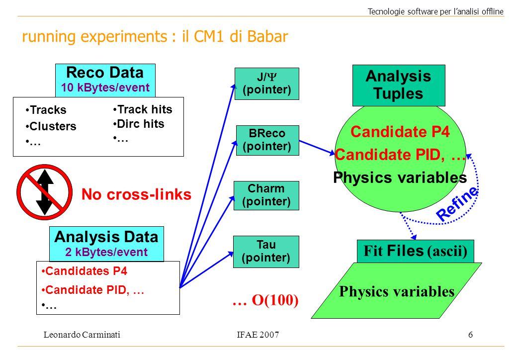 Leonardo CarminatiIFAE 20076 running experiments : il CM1 di Babar Tecnologie software per l'analisi offline No cross-links BReco (pointer) J/  (poin