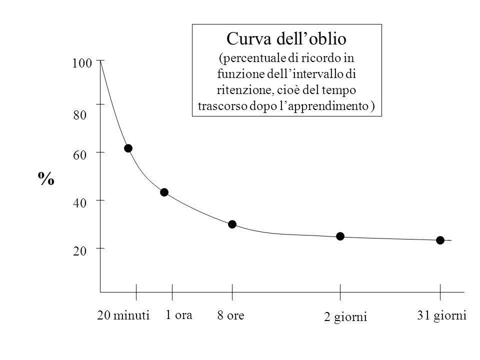 Curva dell'oblio (percentuale di ricordo in funzione dell'intervallo di ritenzione, cioè del tempo trascorso dopo l'apprendimento ) % 100 80 60 40 20