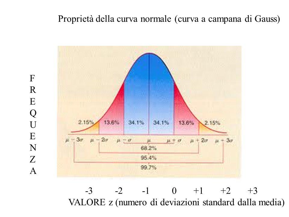 Proprietà della curva normale (curva a campana di Gauss) -3 -2 -1 0 +1 +2 +3 VALORE z (numero di deviazioni standard dalla media) FREQUENZAFREQUENZA