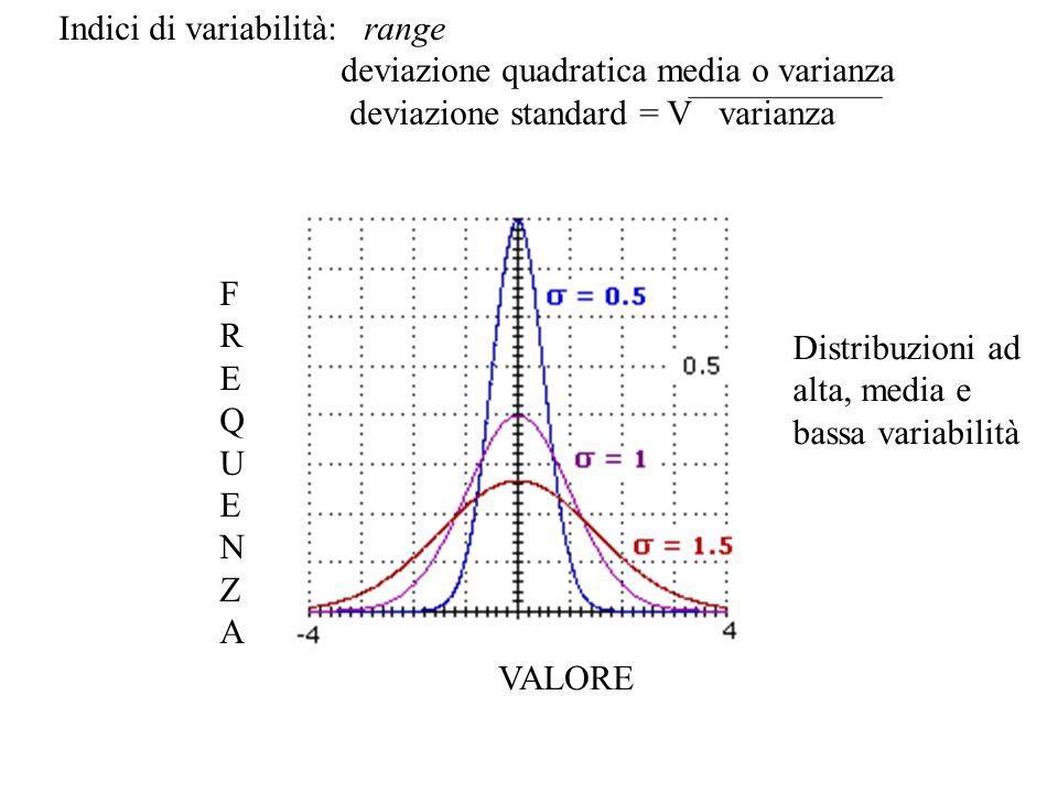 VALORE Indici di variabilità: range deviazione quadratica media o varianza deviazione standard = V varianza FREQUENZAFREQUENZA Distribuzioni ad alta,