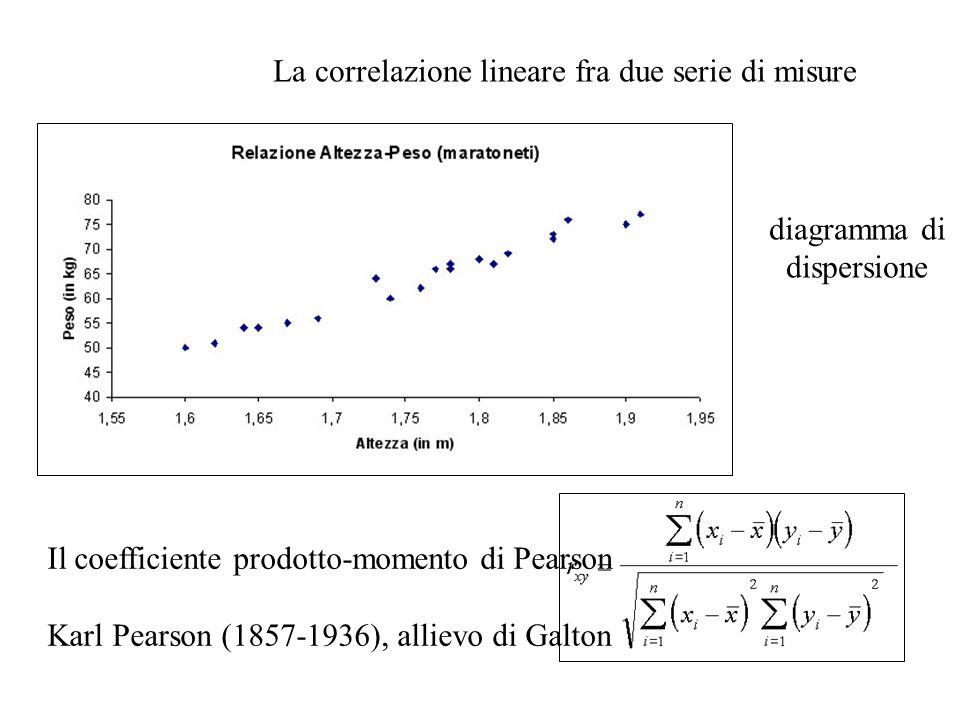 La correlazione lineare fra due serie di misure Il coefficiente prodotto-momento di Pearson Karl Pearson (1857-1936), allievo di Galton diagramma di d