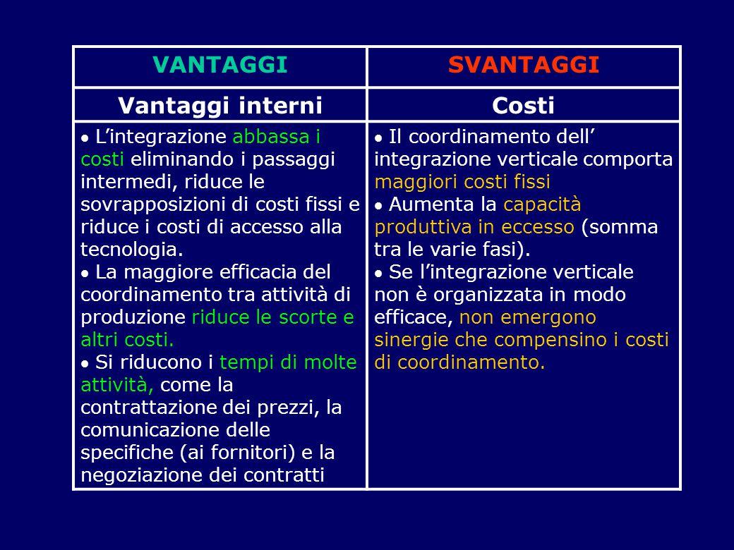 Vantaggi competitivi Vulnerabilità dei vantaggi competitivi  L'integrazione evita che le politiche dei fornitori (circa i volumi, i tempi, le prestazioni) possano condizionare la politica generale dell'impresa.