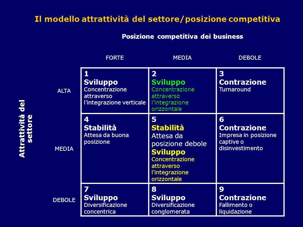 INTEGRAZIONE ORIZZONTALE OBIETTIVI Economie di scala Ridurre la capacità dei concorrenti