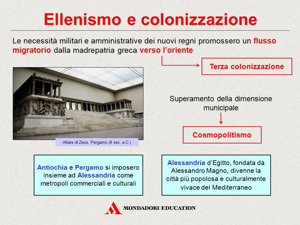 Ellenismo e colonizzazione Terza colonizzazione Le necessità militari e amministrative dei nuovi regni promossero un flusso migratorio dalla madrepatr