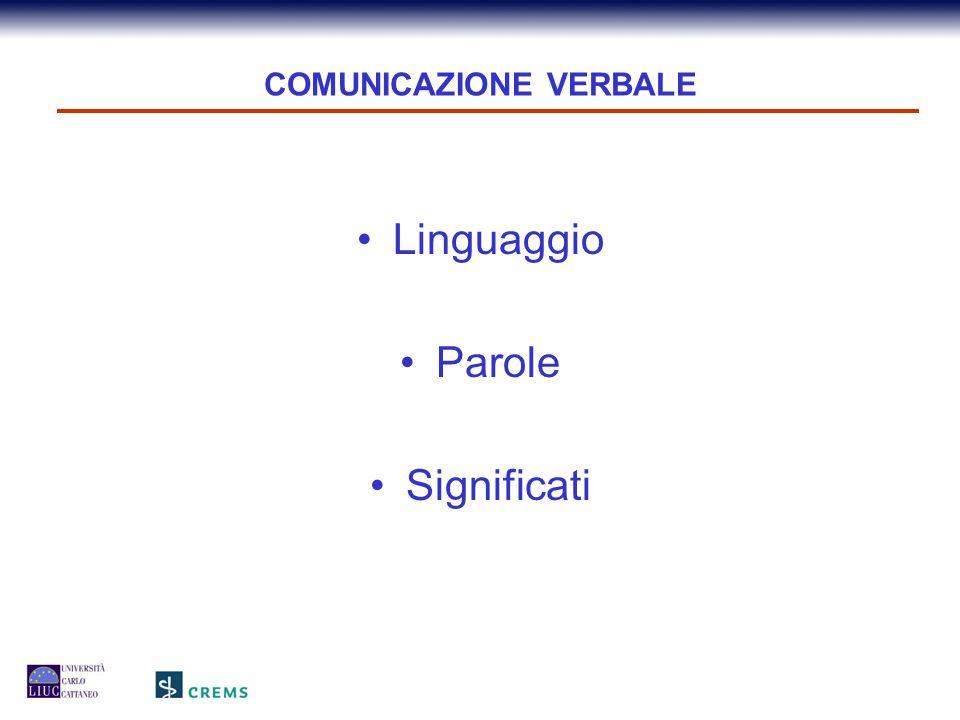 COMUNICAZIONE VERBALE Linguaggio Parole Significati