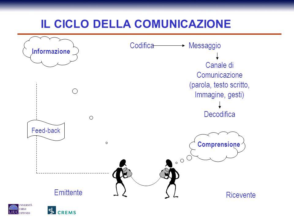 Informazione Comprensione Emittente Ricevente CodificaMessaggio Canale di Comunicazione (parola, testo scritto, Immagine, gesti) Decodifica Feed-back