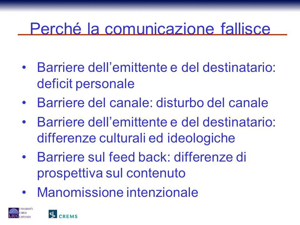 Perché la comunicazione fallisce Barriere dell'emittente e del destinatario: deficit personale Barriere del canale: disturbo del canale Barriere dell'