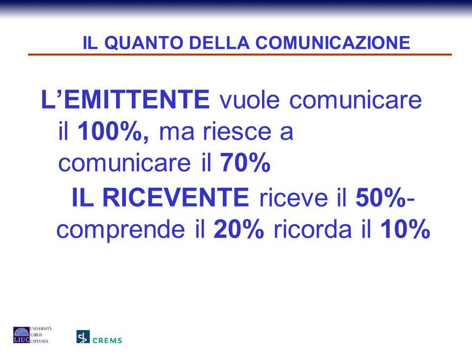IL QUANTO DELLA COMUNICAZIONE IL QUANTO DELLA COMUNICAZIONE IL RICEVENTE riceve il 50%- comprende il 20% ricorda il 10% L'EMITTENTE vuole comunicare i