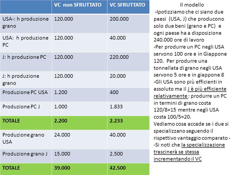 VC non SFRUTTATOVC SFRUTTATO USA-: h produzione grano 120.000200.000 USA: h produzione PC 120.00040.000 J: h produzione PC120.000220.000 J: h produzio