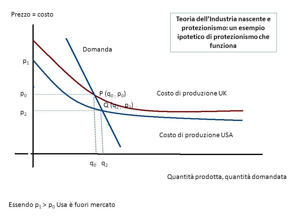 Q (q 2 ; p 2 ) q0q0 p0p0 p1p1 Essendo p 1 > p 0 Usa è fuori mercato Costo di produzione UK Costo di produzione USA Quantità prodotta, quantità domanda