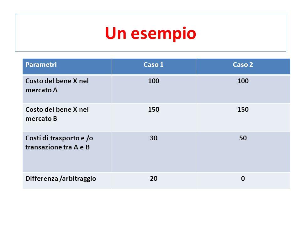 Un esempio ParametriCaso 1Caso 2 Costo del bene X nel mercato A 100 Costo del bene X nel mercato B 150 Costi di trasporto e /o transazione tra A e B 3