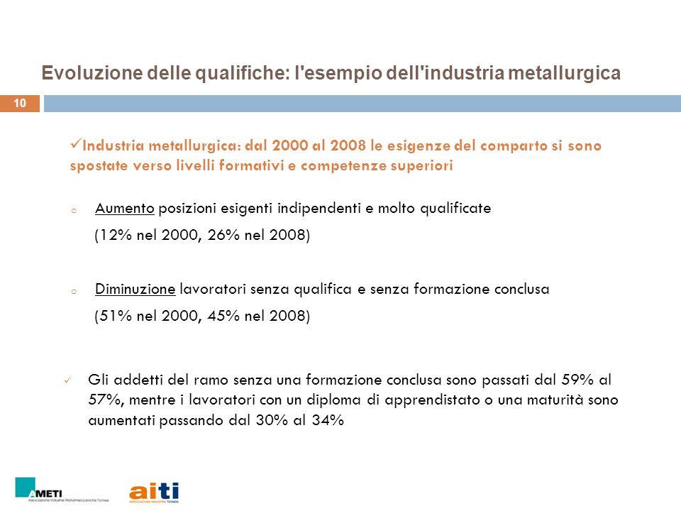 Evoluzione delle qualifiche: l'esempio dell'industria metallurgica 10 o Aumento posizioni esigenti indipendenti e molto qualificate (12% nel 2000, 26%