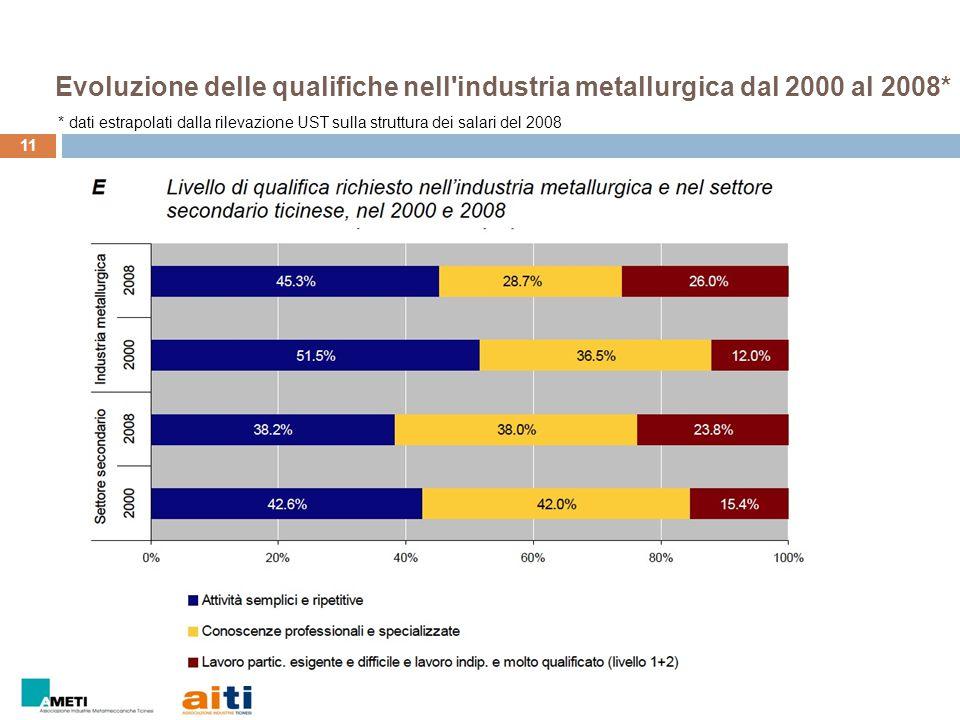 Evoluzione delle qualifiche nell'industria metallurgica dal 2000 al 2008* 11 * dati estrapolati dalla rilevazione UST sulla struttura dei salari del 2