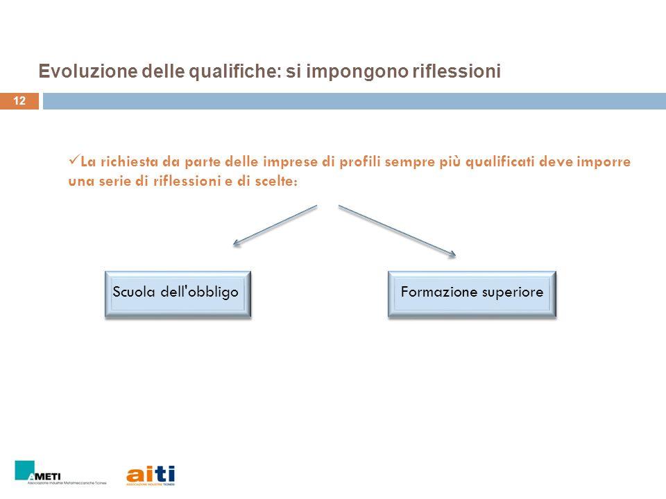 12 Evoluzione delle qualifiche: si impongono riflessioni La richiesta da parte delle imprese di profili sempre più qualificati deve imporre una serie