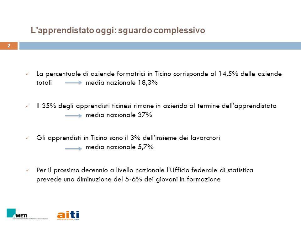 2 La percentuale di aziende formatrici in Ticino corrisponde al 14,5% delle aziende totali media nazionale 18,3% Il 35% degli apprendisti ticinesi rim
