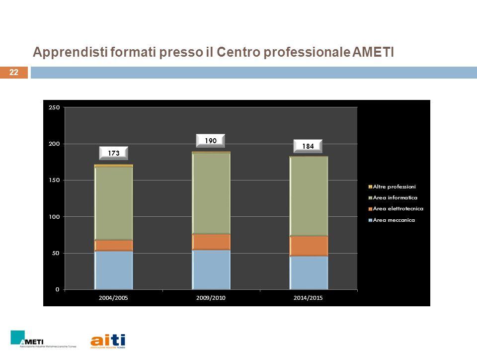 22 Apprendisti formati presso il Centro professionale AMETI