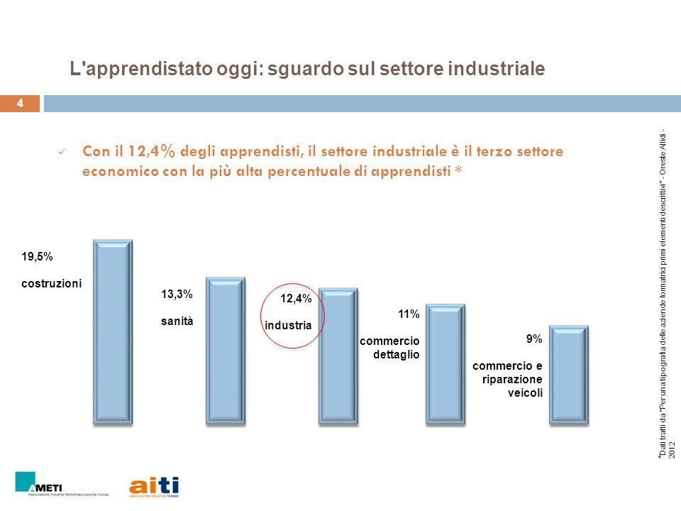 4 Con il 12,4% degli apprendisti, il settore industriale è il terzo settore economico con la più alta percentuale di apprendisti * * Dati tratti da