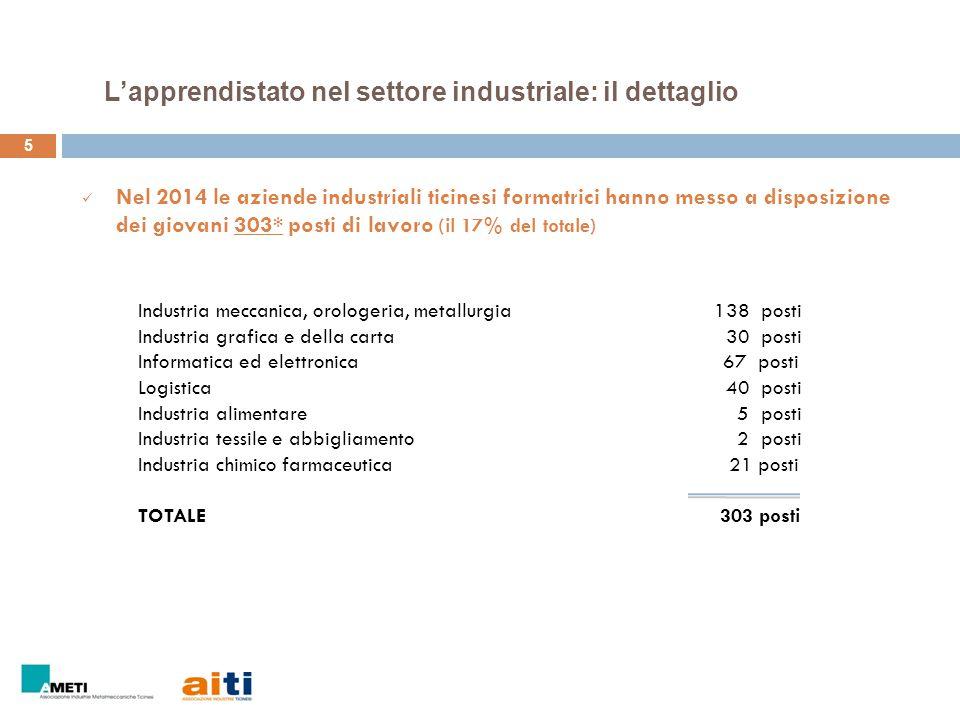 5 Nel 2014 le aziende industriali ticinesi formatrici hanno messo a disposizione dei giovani 303* posti di lavoro (il 17% del totale) Industria meccan