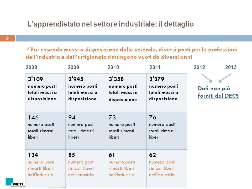 6 Pur essendo messi a disposizione dalle aziende, diversi posti per le professioni dell'industria e dell'artigianato rimangono vuoti da diversi anni 3