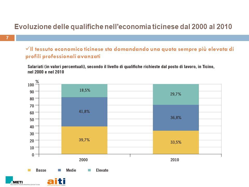 7 Evoluzione delle qualifiche nell'economia ticinese dal 2000 al 2010 Il tessuto economico ticinese sta domandando una quota sempre più elevata di pro