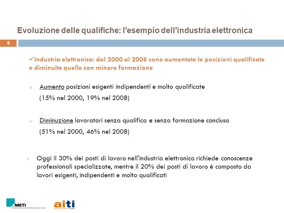 Evoluzione delle qualifiche: l'esempio dell'industria elettronica 8 o Aumento posizioni esigenti indipendenti e molto qualificate (15% nel 2000, 19% n